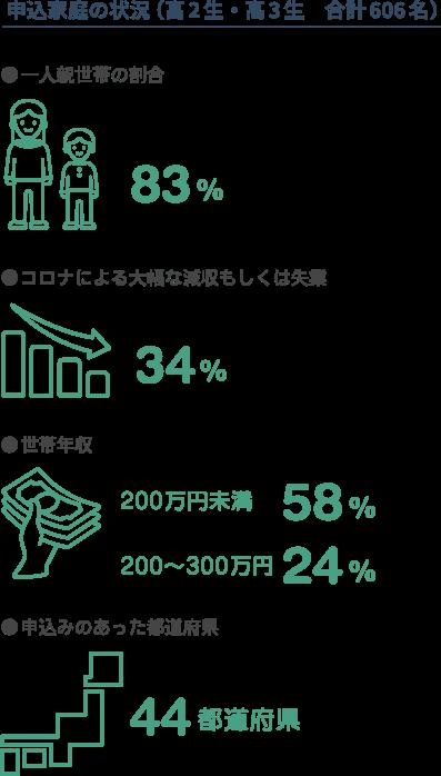 申込家庭の状況(高2生・高3生 合計606名)。一人親世帯の割合は83%。コロナ禍による大幅な減収もしくは失業した世帯は34%。世帯年収が200万円未満の家庭は58%、200~300万円の家庭は24%。申込みのあった都道府県は44都道府県。