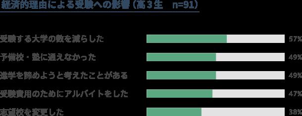 経済的理由による受験への影響(高3生91人対象)のグラフ。受験する大学の数を減らした生徒、57%。予備校・塾に通えなかった生徒、49%。進学を諦めようと考えたことがある生徒、49%。受験費用のためにアルバイトをした生徒、47%。志望校を変更した生徒、38%。