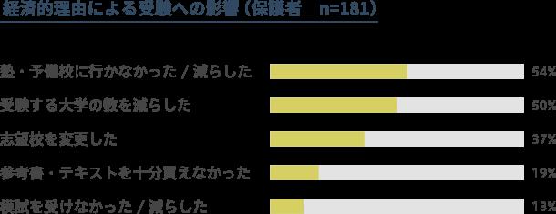 経済的理由による受験への影響(保護者181人対象)のグラフ。塾・予備校に行かなかった、ないしは減らした生徒、54%。受験する大学の数を減らした生徒、50%。志望校を変更した生徒、37%。参考書・テキストを十分に買えなかった生徒、19%。模試を受けなかった、ないしは減らした生徒、13%。