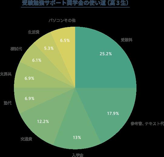 高校3年生の受験勉強サポート奨学金の使い道を示した円グラフ。受験料、25%。参考書・テキスト代、17.9%。入学金、13%。交通費、12.2%。塾代、6.9%。文房具、6.9%。模試代、6.1%。生活費、5.3%。パソコンその他、6.5%。