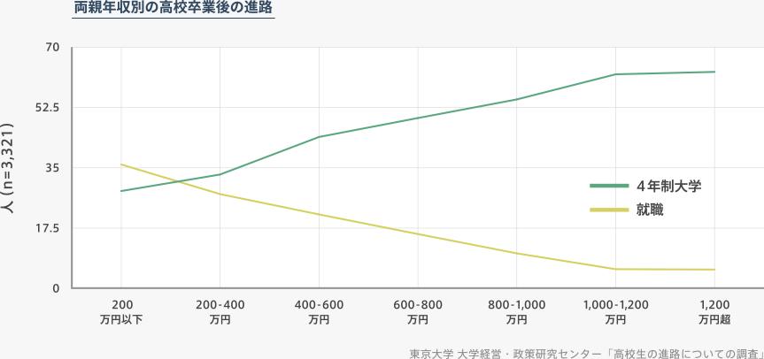 両親年収別の高校卒業後の進路の折れ線グラフ。出典は東京大学 大学経営・政策研究センターの「高校生の進路についての調査」より。横軸は年収、縦軸は人数。両親の年収が上がるほど子どもの4年制大学への進学率は上がり、逆に就職率は下がる。とくに両親の年収が200万円以下の場合、就職を選ぶ子どもの数は4年制大学に進学する子どもの数を上回る。