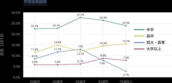 学歴別貧困率の折れ線グラフ(男性・2018年)。出典は阿部彩の「日本の相対的貧困率の動態:2019国民生活基礎調査を用いて」貧困統計 HPより。中卒の場合、30歳代は22.5%、40歳代は22.7%、50歳代は27.7%、60歳代は26.4%、70歳代は23.9%。高卒の場合、30歳代は11.6%、40歳代は14.9%、50歳代は12.1%、60歳代は14.5%、70歳代は15.5%。短大・高専の場合、30歳代は8.5%、40歳代は11.7%、50歳代は13%、60歳代は7.8%、70歳代は2.7%。大学以上の場合、30歳代は5.8%、40歳代は5.8%、50歳代は6.1%、60歳代は8.8%、70歳代は7.8%。