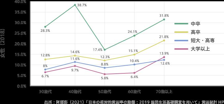 学歴別貧困率の折れ線グラフ(女性・2018年)。出典は阿部彩の「日本の相対的貧困率の動態:2019国民生活基礎調査を用いて」貧困統計 HPより。中卒の場合、30歳代は28.3%、40歳代は38.7%、50歳代は17.4%、60歳代は24.1%、70歳代は31.8%。高卒の場合、30歳代は12.8%、40歳代は14.6%、50歳代は12.3%、60歳代は15.1%、70歳代は21.8%。短大・高専の場合、30歳代は8%、40歳代は11.6%、50歳代は8.8%、60歳代は10.4%、70歳代は12.6%。大学以上の場合、30歳代は6.7%、40歳代は9.7%、50歳代は5.8%、60歳代は6.4%、70歳代は13.9%。