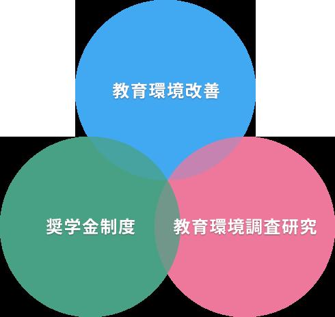 キッズドア基金の3つの柱のイメージ図